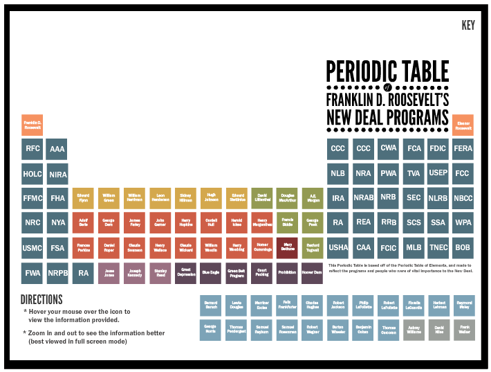 California Council For The Social Studies Periodic Tables Are Not