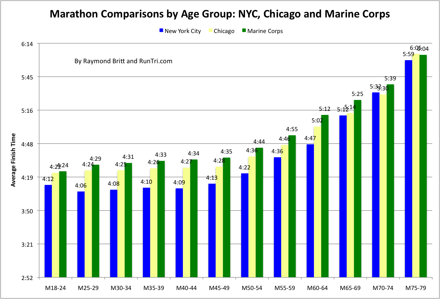 Fast Times, Incredible Age Group Record Highlight Suja ...