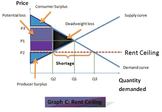 From The Graph C Above, The Price And The Quantity Demanded Before The Rent  Ceiling Is Putting In Is Marked As P1 And Q1 Respectively.