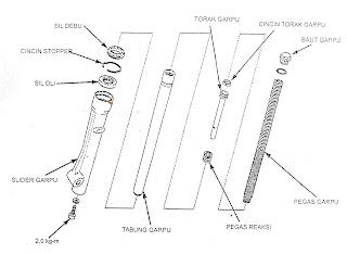 Komponen Shockbreker Depan Sepeda  Motor