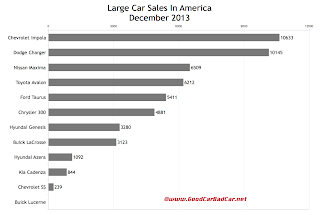 USA large car sales chart December 2013