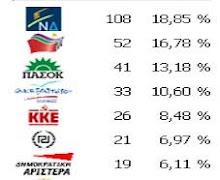 ΑΝΑΛΥΤΙΚΑ ΑΠΟΤΕΛΕΣΜΑΤΑ ΕΚΛΟΓΩΝ 6 ΜΑΪΟΥ 2012