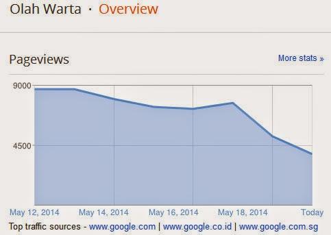Google Panda Update 4.0