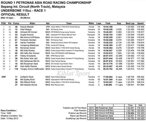 Hasil Race1 UnderBone 115cc ARRC Sepang Malaysia 2013
