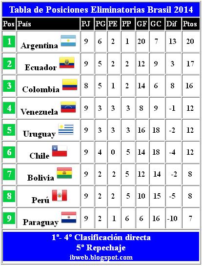 tabla posiciones actualizada eliminatorias 2012 2014 brasil ibweb