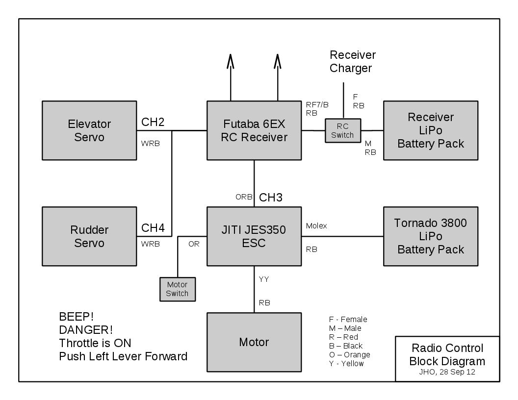 RC Block Diagram aeronetworks ca airborne linux rc electric glider autopilot rc airplane wiring diagrams at gsmx.co