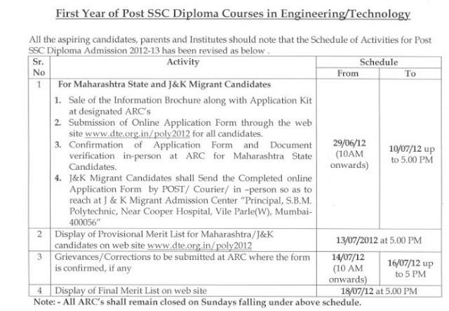 Poly Admission CAP Details 2012