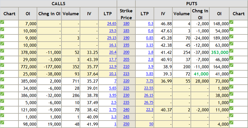 Tcs stock options