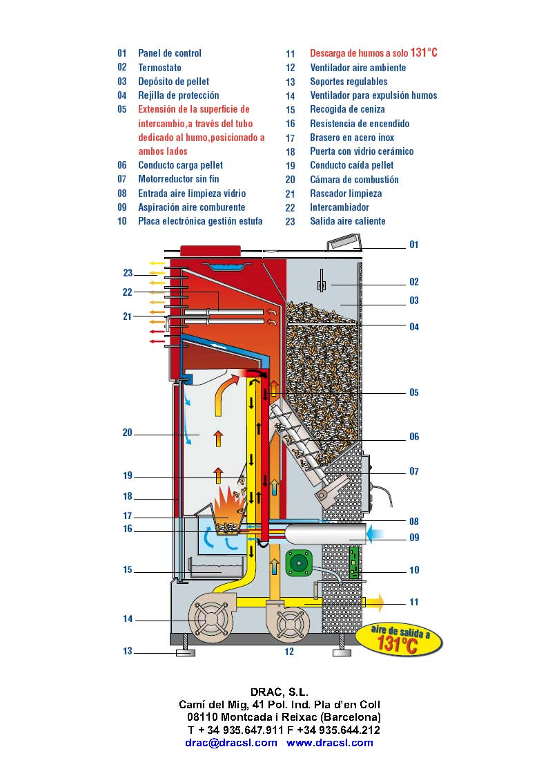 Mi estufa de pellets no enciende hydraulic actuators - Estufas pellets bricodepot ...