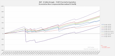 Short Options Strangle Equity Curves RUT 73 DTE 8 Delta Risk:Reward Exits
