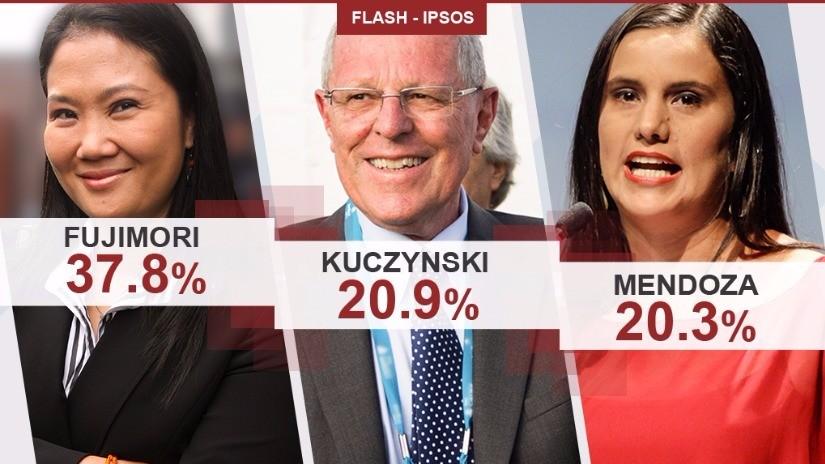 PPK y Verónika Mendoza en empate técnico según Flash Electoral de Ipsos Sepún Ipsos se confirma pri