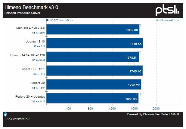 Benchmarks Ubuntu Vs Fedora Vs Opensuse Vs Manjaro Linux