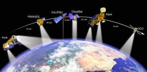 Today Satellites scan the planet.