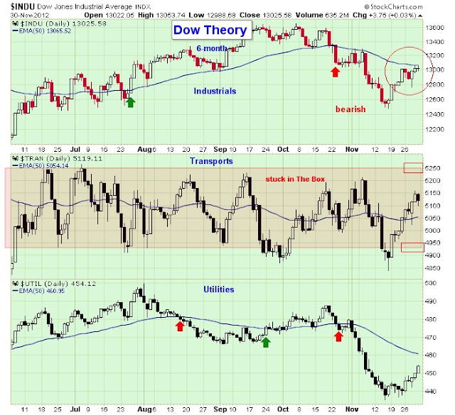 dow theory forecasts