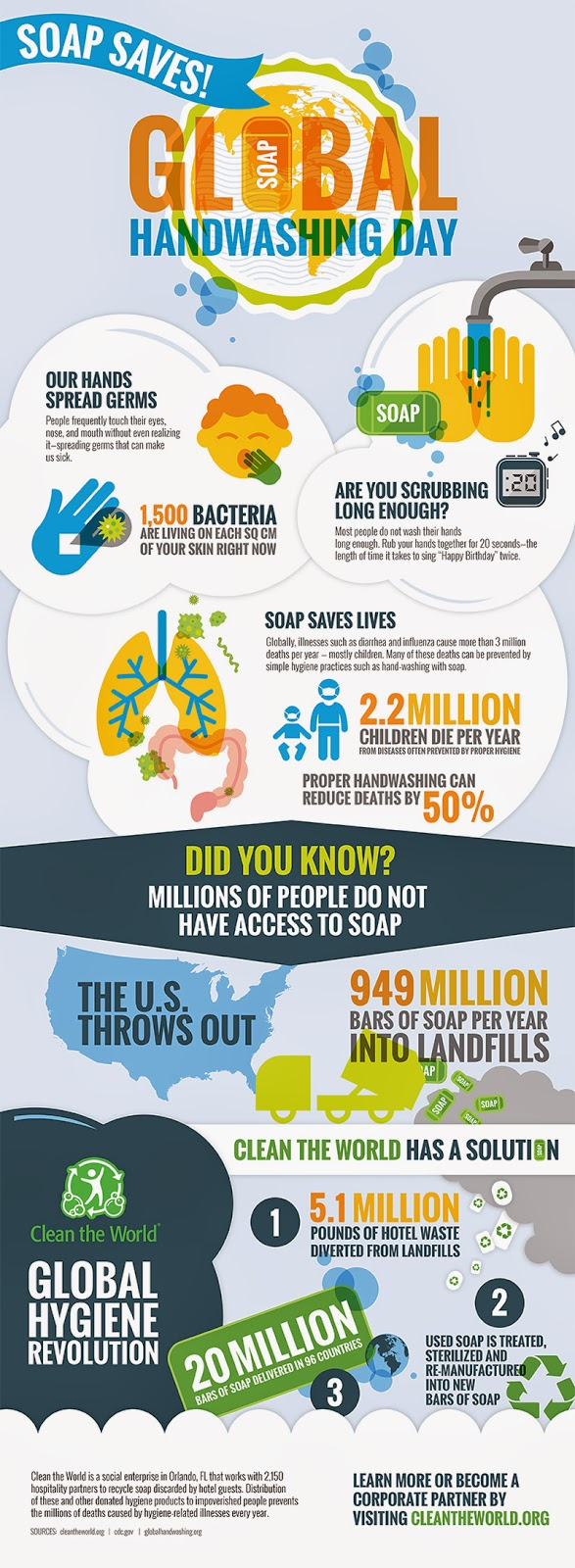 Graphic shows how hand-washing with bar soap can stop the spread of illness and disease