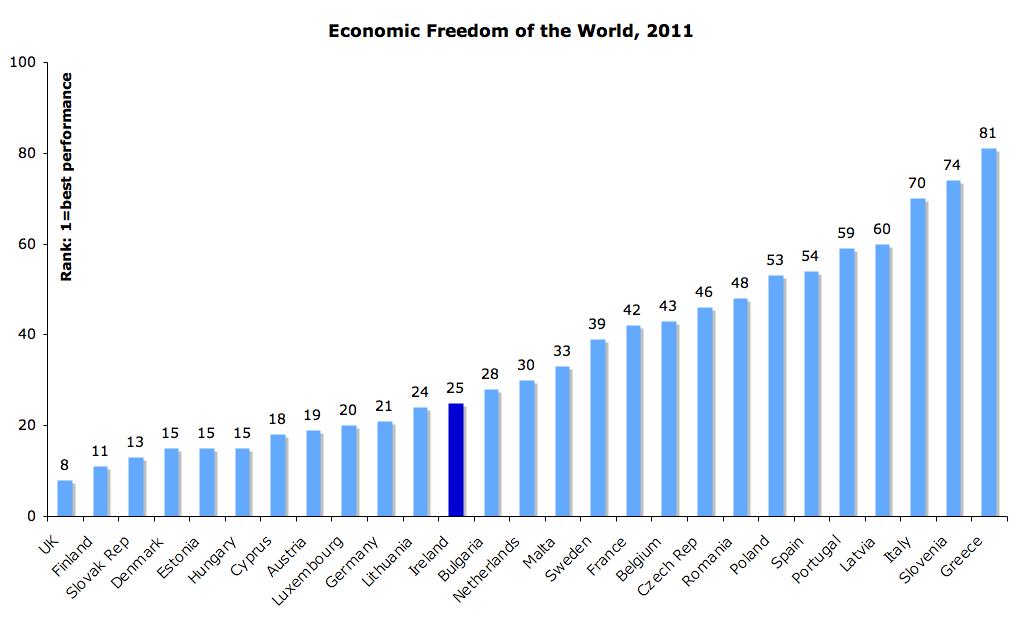 true economics 23 10 2011 economic freedom of the world 2011