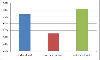 Mesures EMG en fonction de l'écartement de la barre