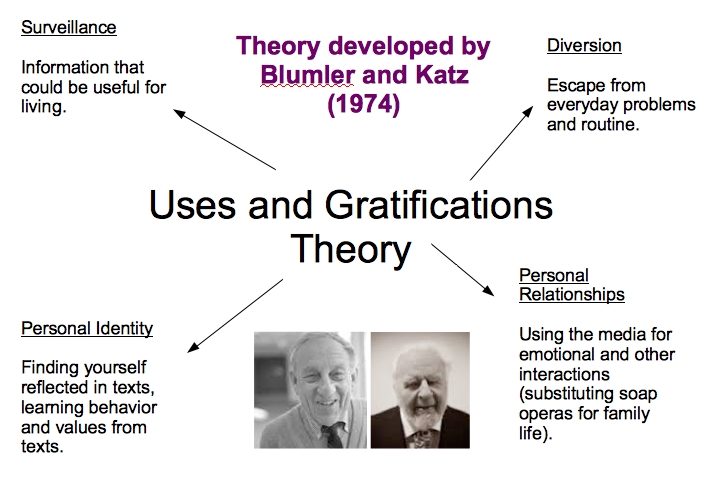 uses and gratification theory 2 essay Uses and gratifications theory says that the audience uses media material to gratify certain needs this can be for information, personal identity, entertainment or integration & social interaction.