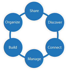 What Is SharePoint ?