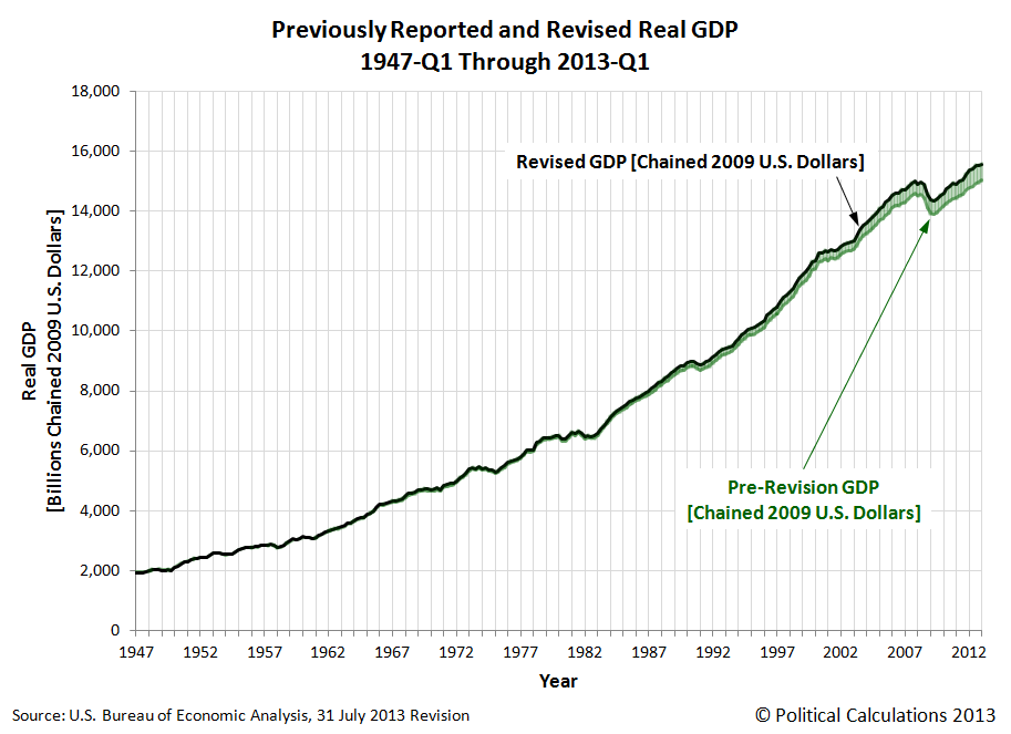 Previously Reported and Revised Real GDP, 1947-Q1 Through 2013-Q1
