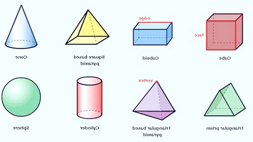 3D Shapes And Their Names together with 3 dimensional geometric shapes ...
