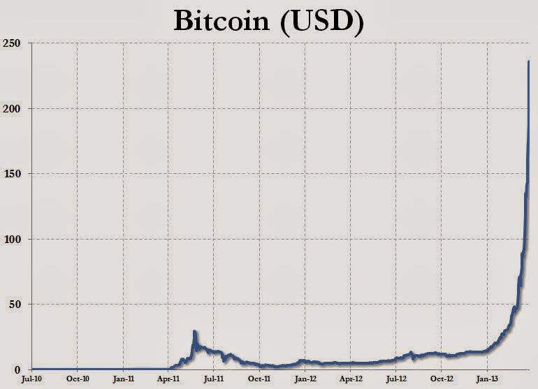 Bitcoin To US Dollar Exchange Rate