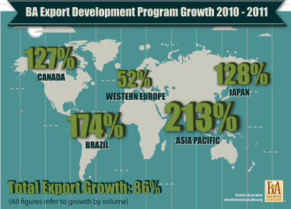 Export Development Growth 2011