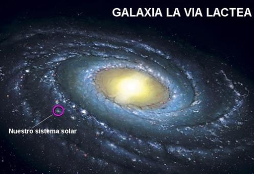 http://4.bp.blogspot.com/-CYtpEE5CUGk/Te2aWvYv2UI/AAAAAAAAAXQ/ntOuQmKvu5c/s1600/Sistema+Solar+en+la+galaxia.jpg