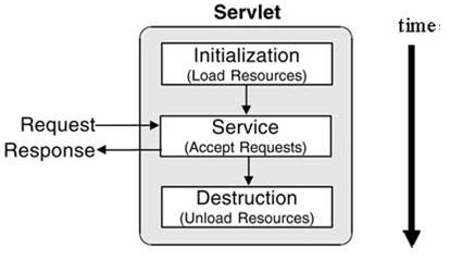Java Web Development: What is Java Servlet Life Cycle and