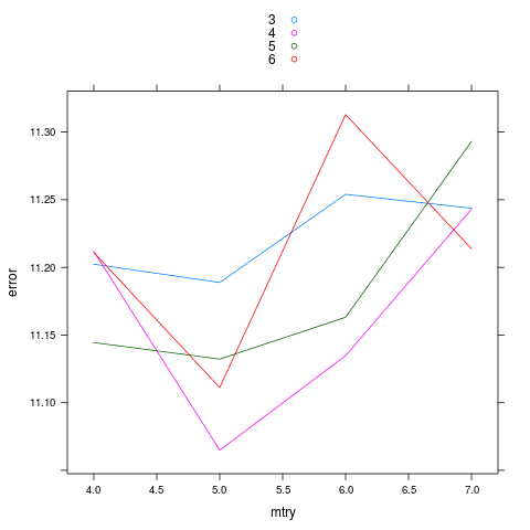 Predicting Titanic deaths on Kaggle IV: random forest revisited