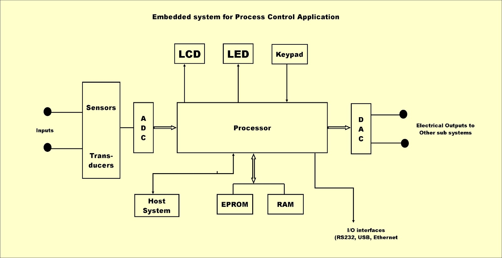 Its All About Embedded: How and Where we have been using them: A total  overview on Embedded Systems ApplicationsIts All About Embedded