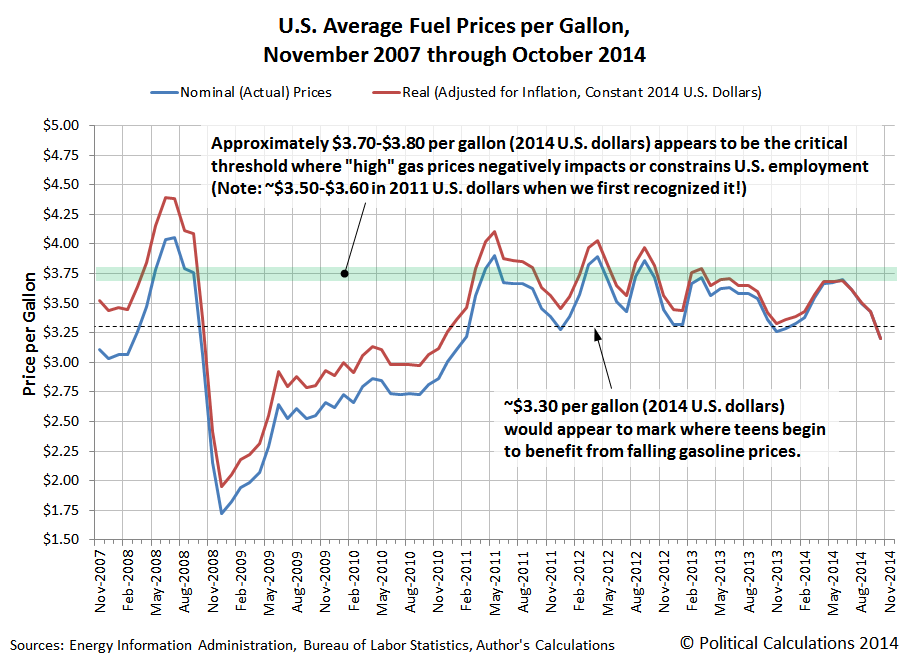 U.S. Average Monthly Fuel Prices per Gallon, November 2007 through October 2014