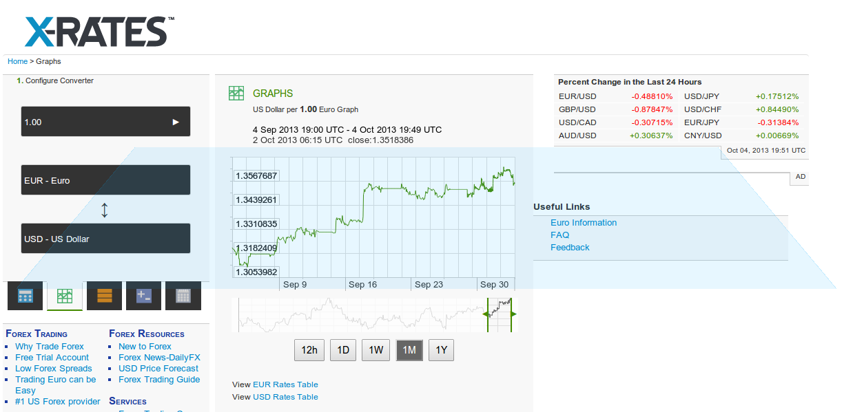 Live forex rates on your website