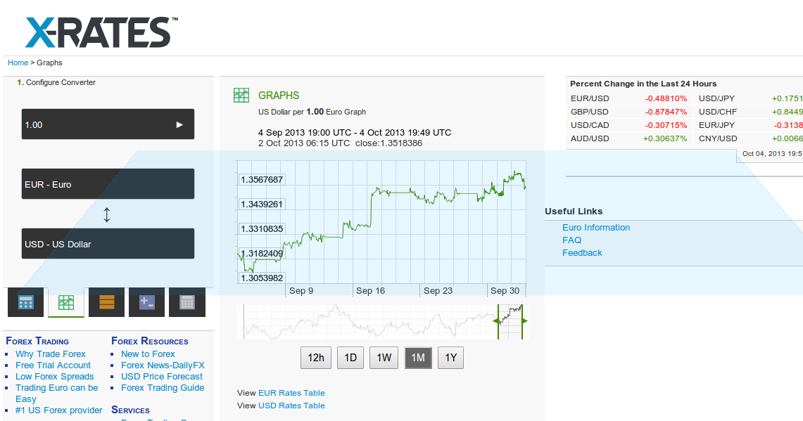 Articles and Tips: Oanda.com publishes live forex rates during the ...