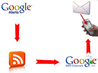 Google SMS Channel Subscribe