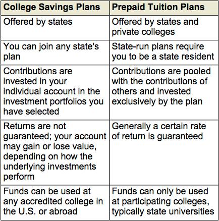529 College Savings Plans