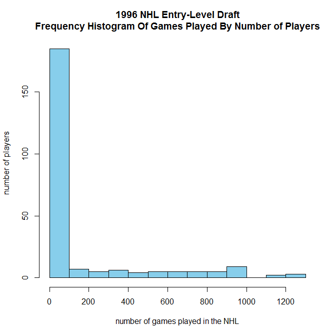 1996 Nhl Entry Level Draft Histogram Of Players Chosen By Number
