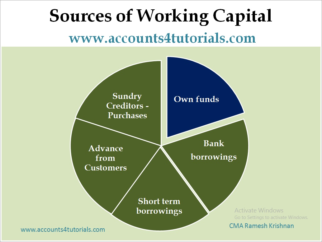 Factors determining working capital