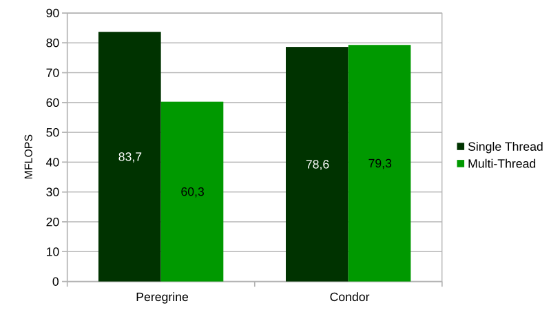 MFLOPS divided per the amount of cores. Peregrine and Condor; single and multi-thread