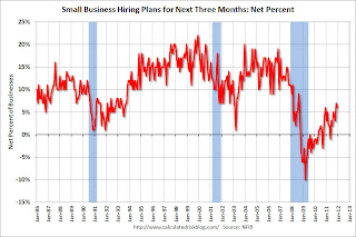 Small Business Hiring Plans