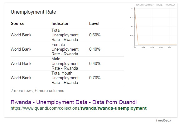 Rwanda - Unemployment Data - Data from Quandl