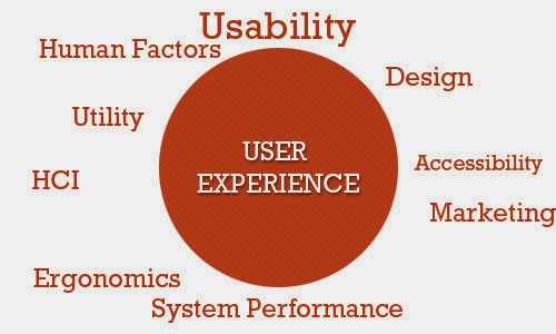Why user experience cannot be designed