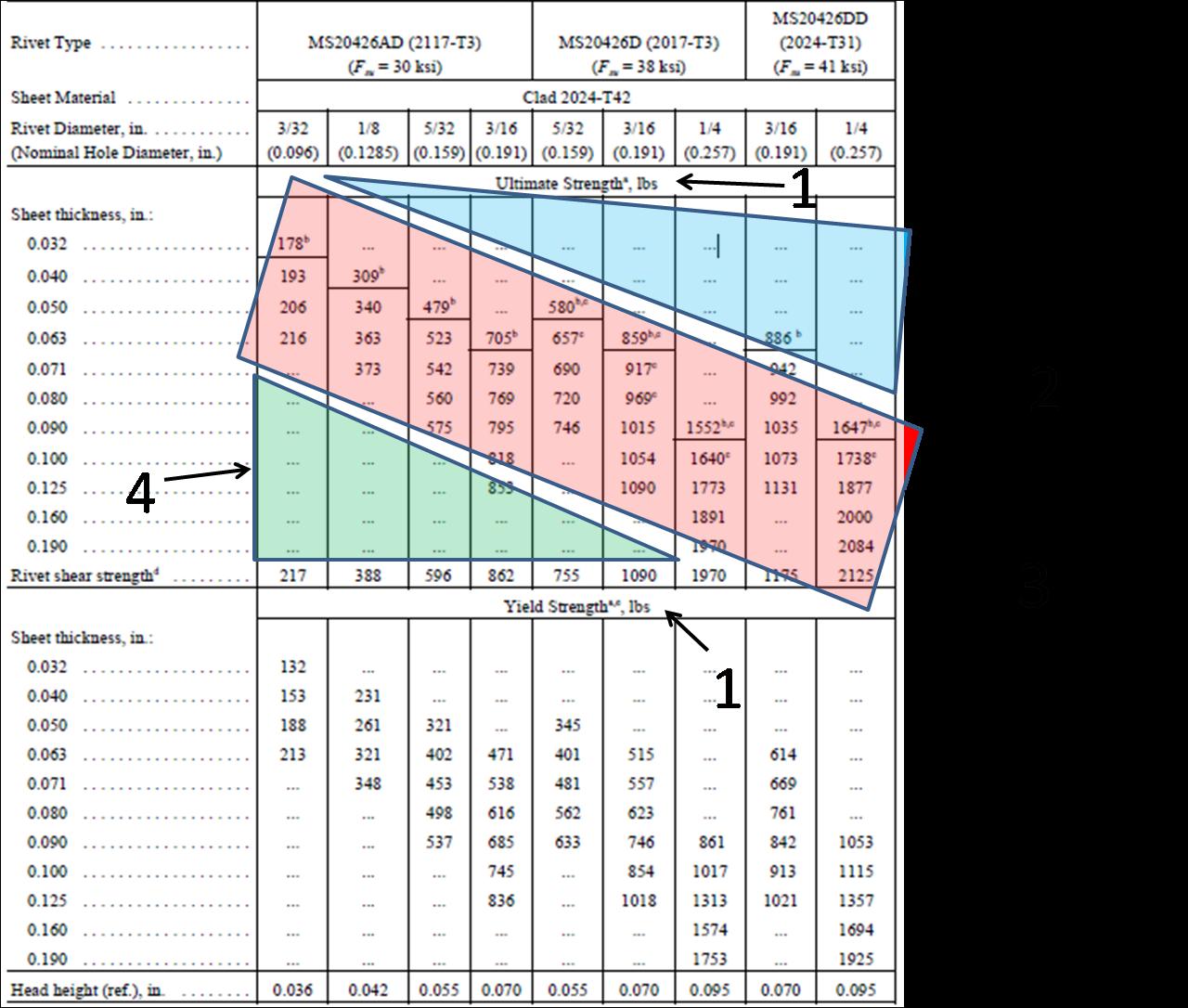 Aircraft Rivet Types : Rivet table aeroteaching aircraft hardware the ms