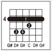 gambar kunci gitar G#