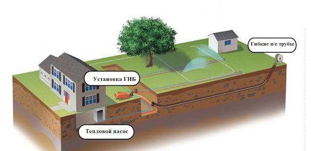 схема по прокладке контура для геотермального отопления
