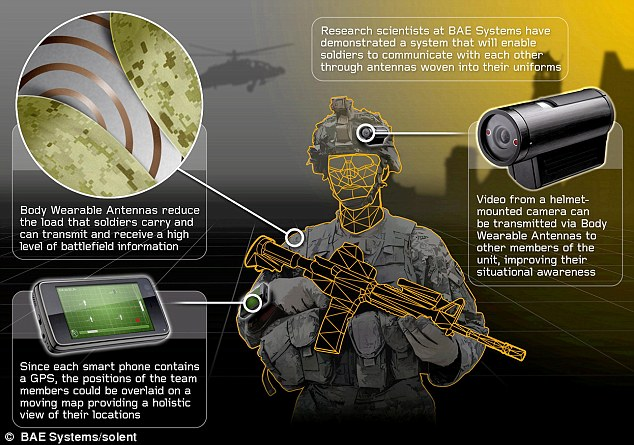 High-tech uniform enables soldiers to see through the eyes of colleagues