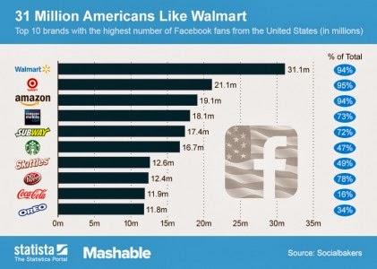 Las 10 marcas con más me gusta en Facebook en Estados Unidos