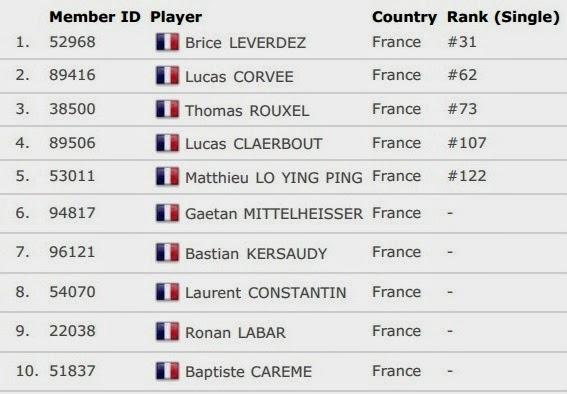 Daftar Skuad Tim Inti Prancis Thomas Cup 2014
