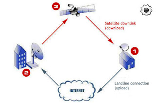 diagram on working of satellite internet
