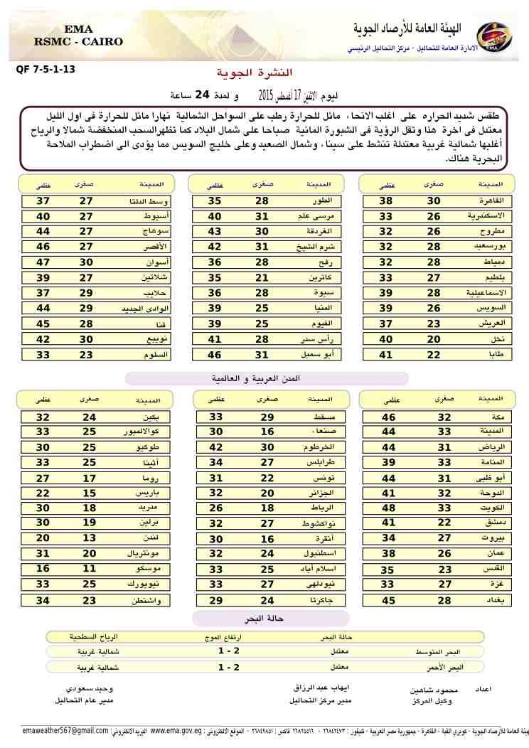 درجات الحرارة المتوقعة على مصر غدا الاثنين 17-8-2015